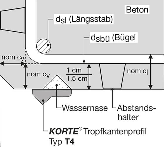 Technische Skizze: Verschließen der vorhandenen Wassernase und Überkleben mit einem Tropfkantenprofil.